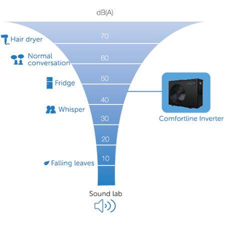Głośność pracy Inverter Fairland