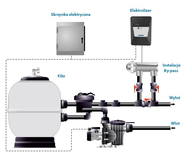 elektrolizer schemat budowy enext