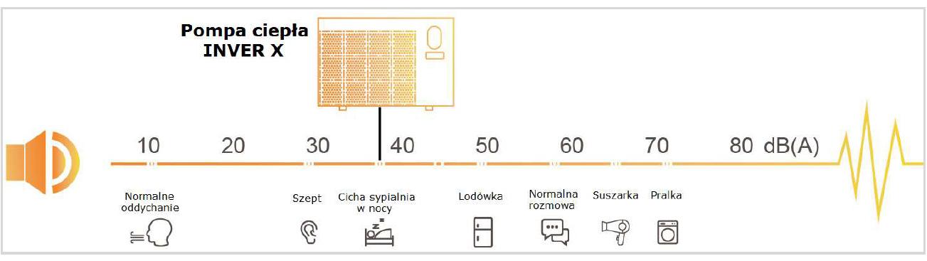 inverter x 11,3kw pompa ciepla poziomy glosnosci