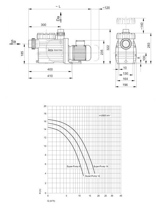 Schemat Super Pump