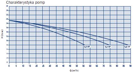 Pompa Maxim charakterystyka